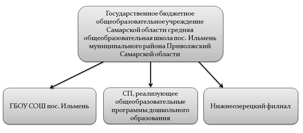 skhema_upravlenija_1-2015
